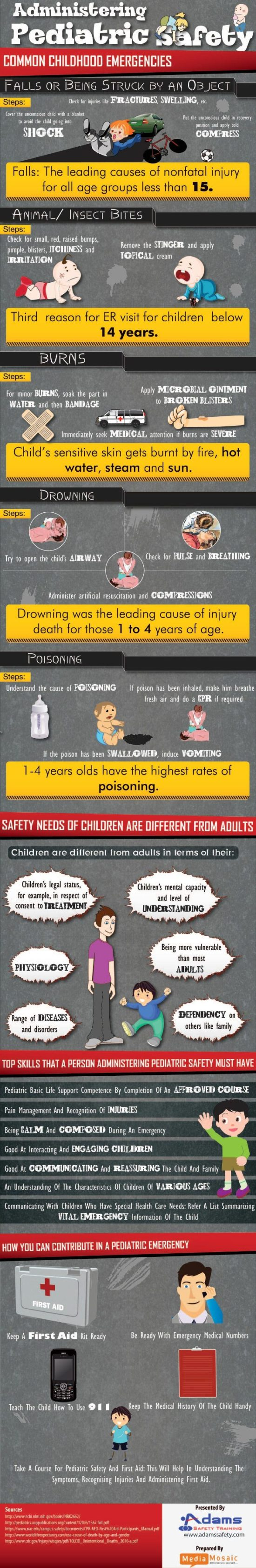 Administering Pediatric Safety - InfoGraphic